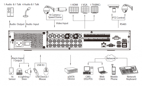 Xvr7416L Arka Panel 1 - 16 Kanal Penta-Brid 1080P 1.5U Dijital Video Kaydedici