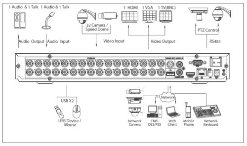 Xvr5232An 1 - 32 Kanal Penta-Brid 1080P Dijital Video Kaydedici