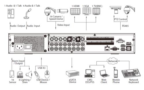 Xvr5416L Arka Panel 1 - 16 Kanal Penta-Brid 1080P Lite 1.5U Dijital Video Kaydedici