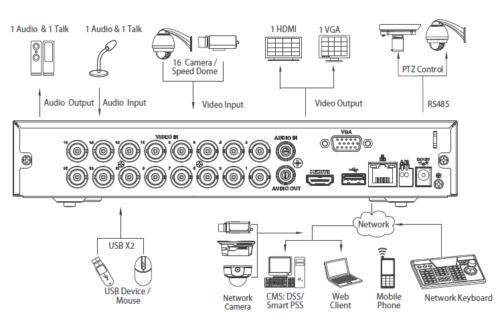 Arka Panel - 16 Kanal Penta-Brid 1080P Kompakt 1U Dijital Video Kaydedici